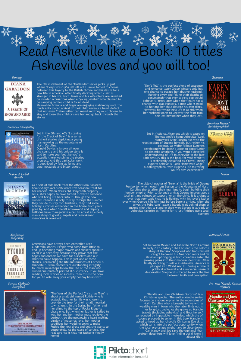 10 Books Asheville Loves! infographic